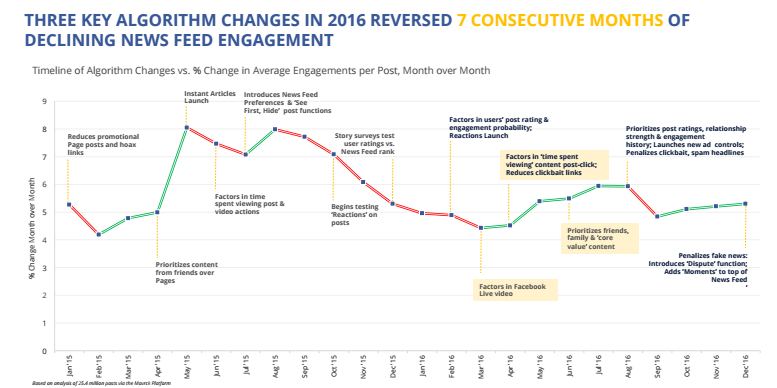 New Report Shows Personal Updates Still Declining on Facebook, but Engagement Rising | Social Media Today