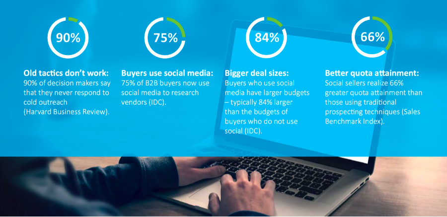 Can Marketers Meet the Demands of Social Selling? | Social Media Today