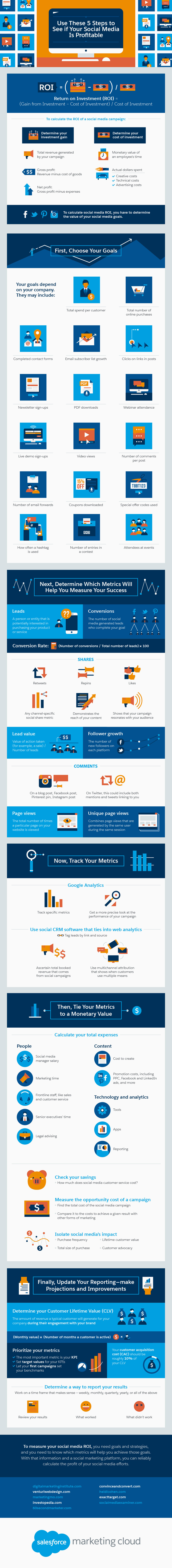 5 Steps to Social Media ROI [Infographic] | Social Media Today