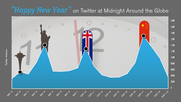 Celebrating the New Year with Twitter | Social Media Today
