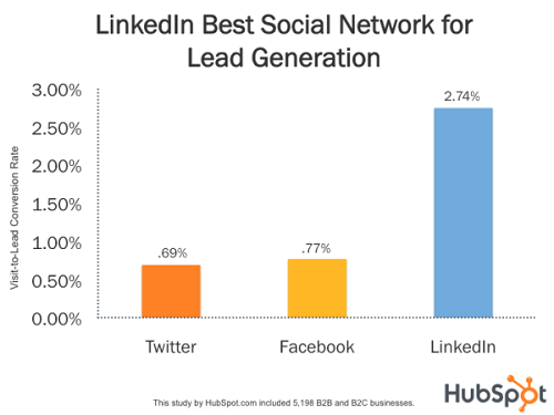 6 Scientific Ways to Get the Most Out of Linkedin | Social Media Today