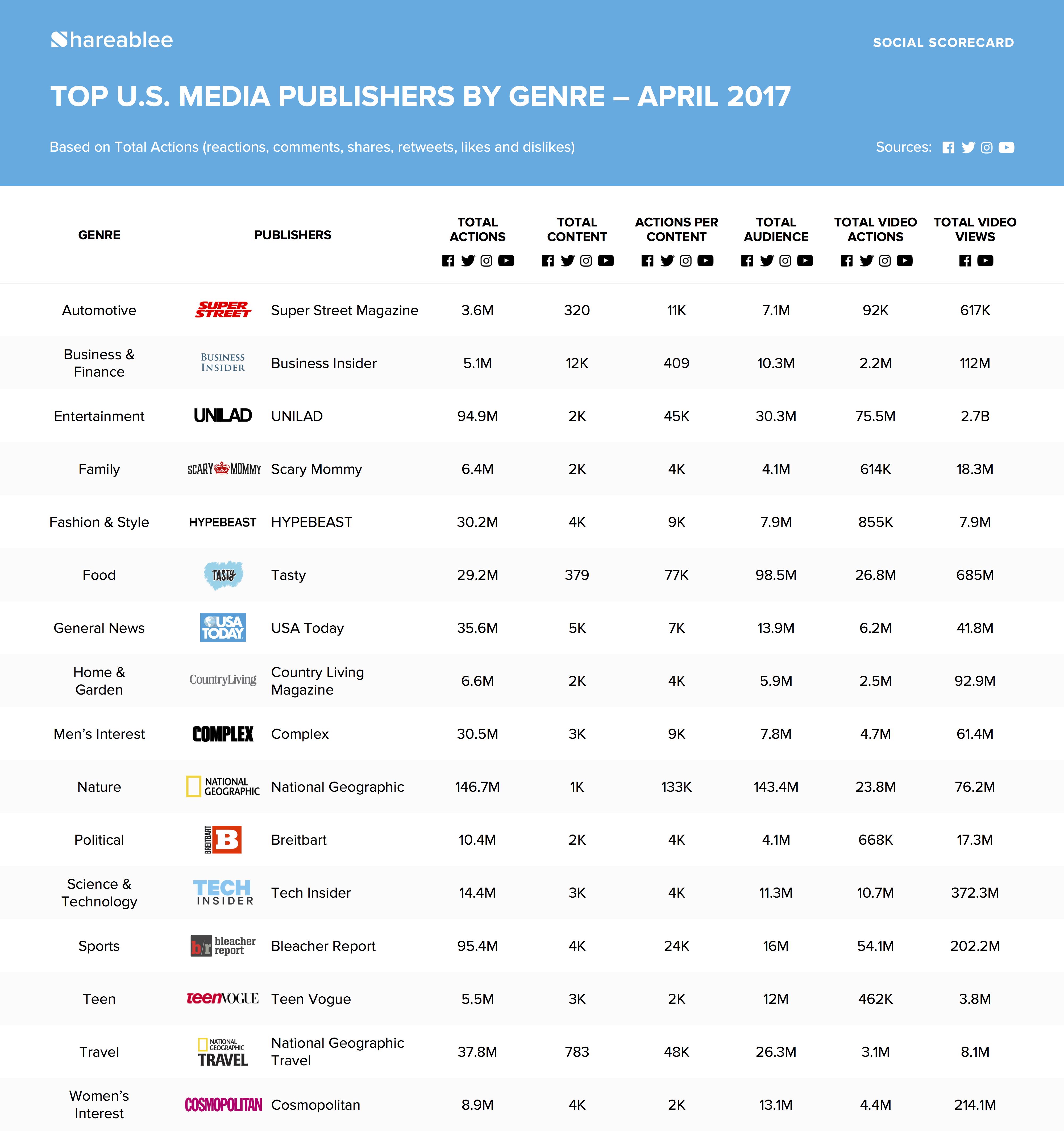 The Top U.S. Media Publishers on Social Media - April 2017 | Social Media Today