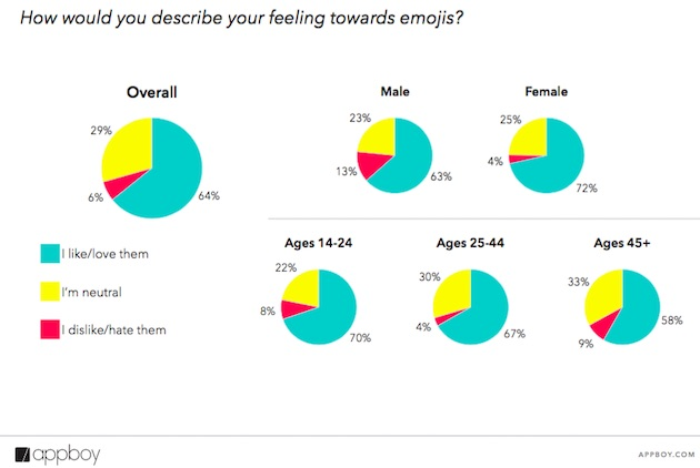 How Open are Consumers to Emoji Use by Brands? (Study) | Social Media Today