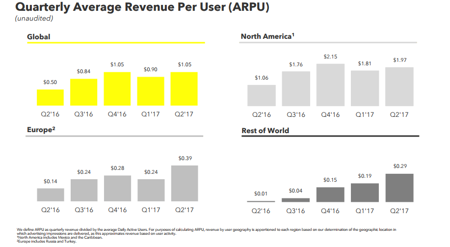 Snap Inc. Q2 Earnings: Growth Slowing, Misses Market Estimates | Social Media Today