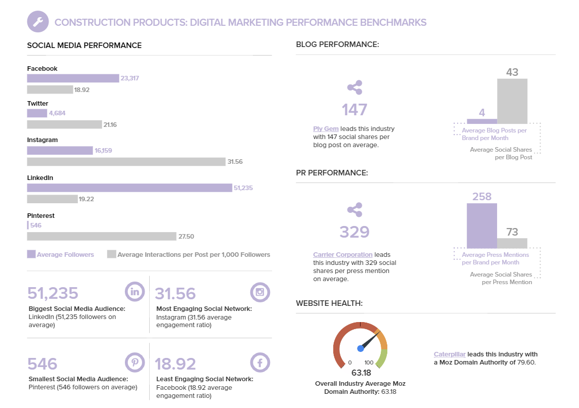 New Report Shows Brand Performance on Social, Broken Down by Industry | Social Media Today