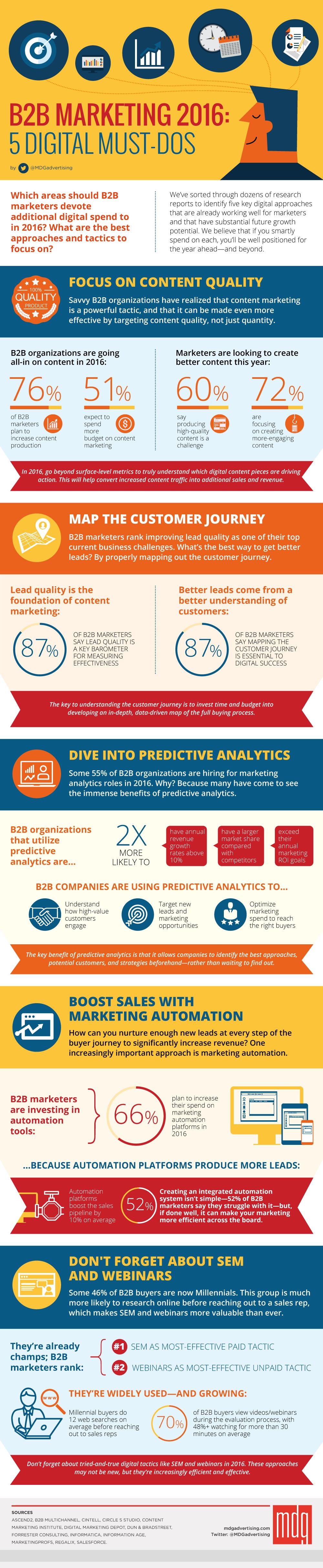 B2B Marketing 2016: 5 Digital Must-Dos [Infographic]