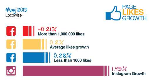 More Brands Using Facebook Ads, Video Best for Organic Reach [Study] | Social Media Today