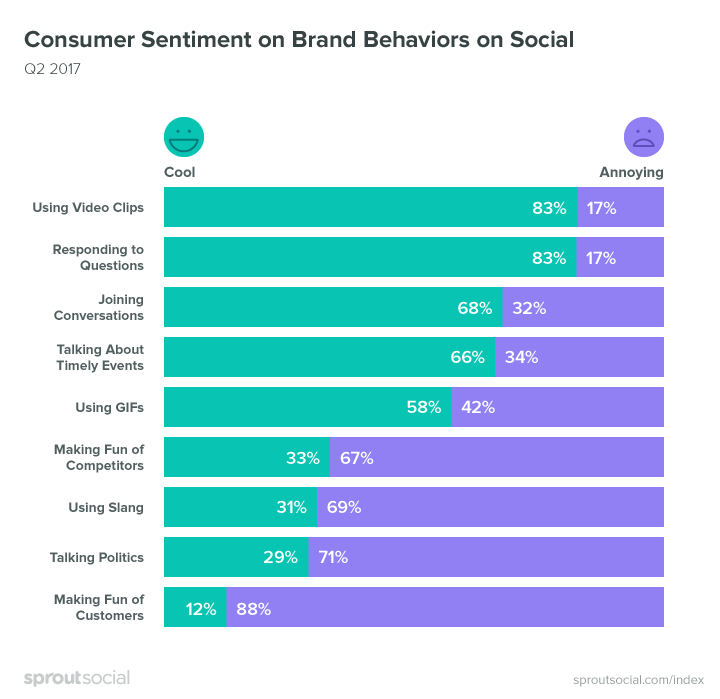 New Research Shows Consumer Prefer Help Over Witty Comebacks | Social Media Today