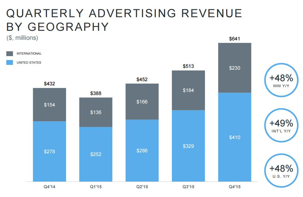 Twitter Q4 and Full Year Earnings - User Growth Still Stuck, Revenue In-Line with Expectation | Social Media Today