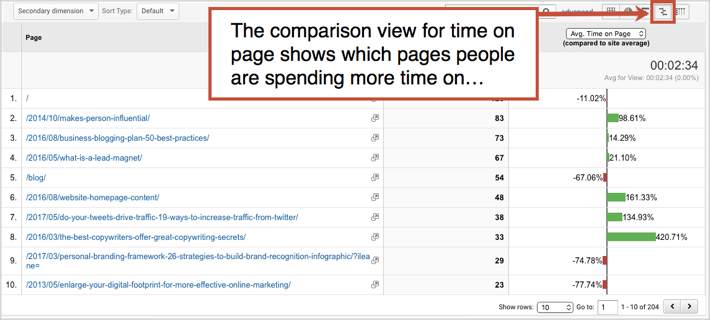 10 Easy Ways to Measure the Effectiveness of Your Content | Social Media Today