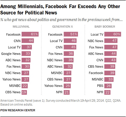 Facebook Top Source for Political News Among Millennials | Pew Research