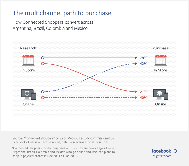 Facebook Releases New Report on the Path to Purchase of 'Connected Shoppers' | Social Media Today