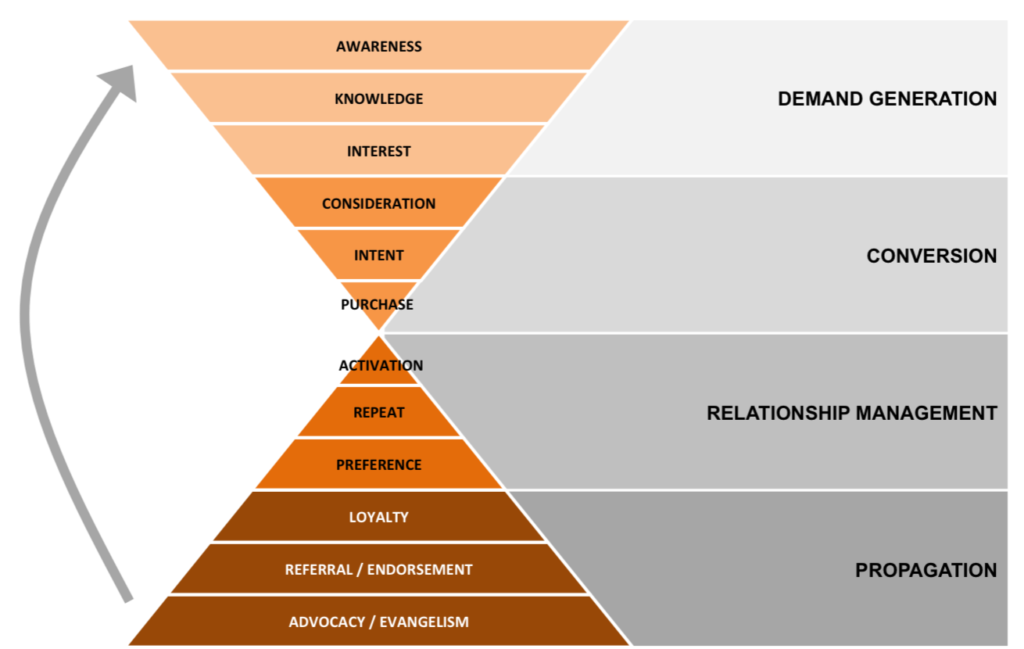 Content Marketing is Much More than Just Top-Funnel Content | Social Media Today