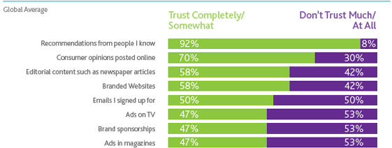 Attention Marketers: People Don't Trust You | Social Media Today