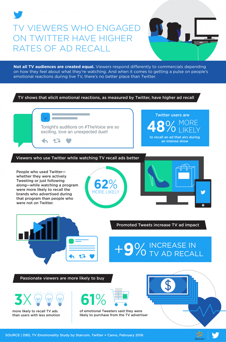 Twitter Releases New Data on TV Viewership and Ad Recall [Infographic] | Social Media Today