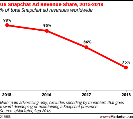 Snapchat on Track for Major Revenue Growth, Developing New Tools and Options | Social Media Today