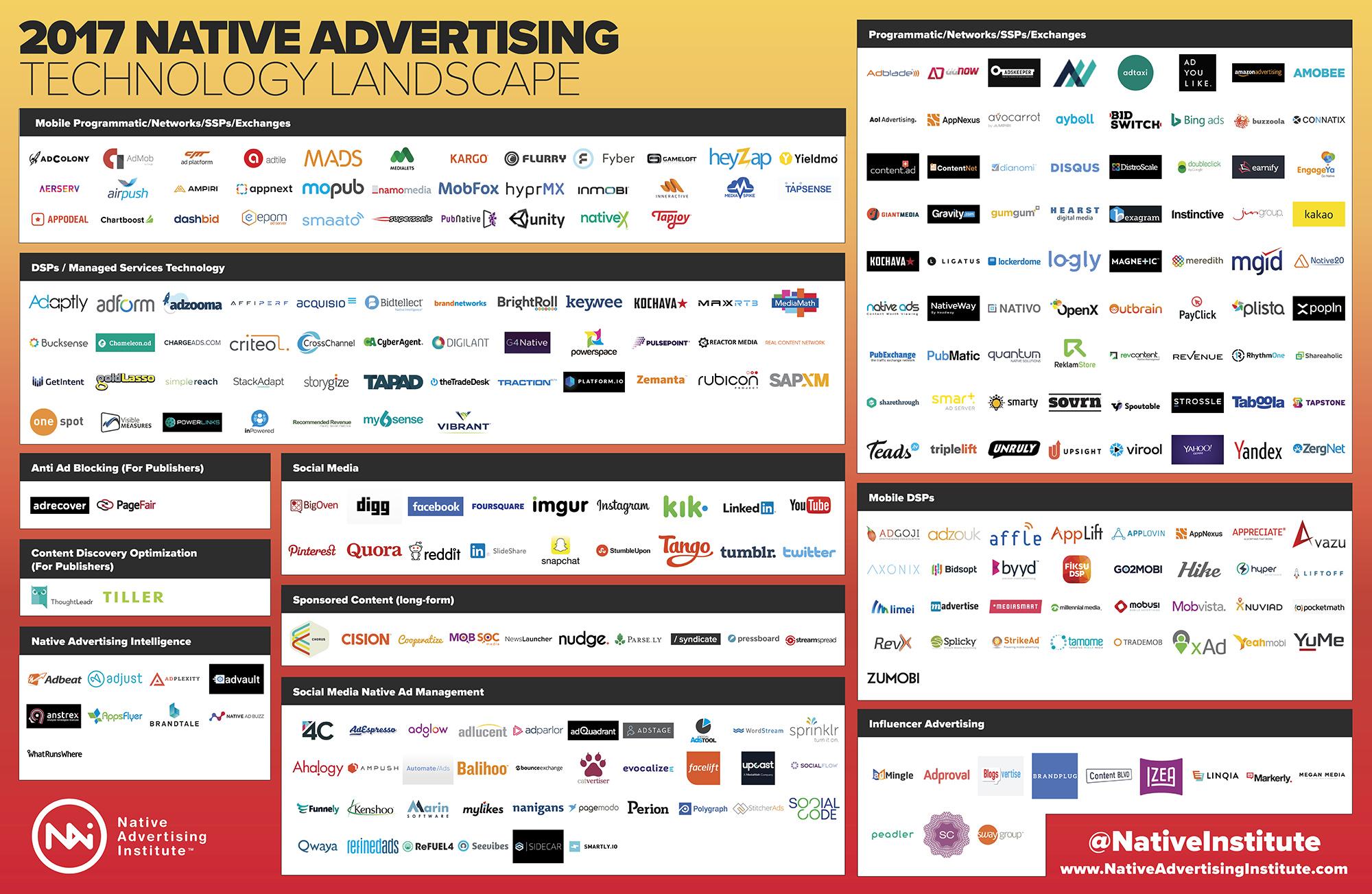 The 2017 Social Media Native Advertising Landscape | Social Media Today