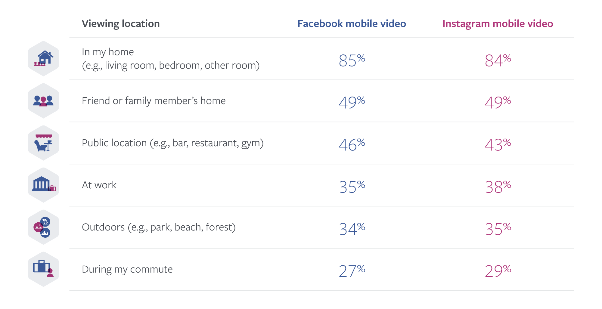 Facebook Releases New Report on Video Consumption Behaviors on Facebook and Instagram   Social Media Today