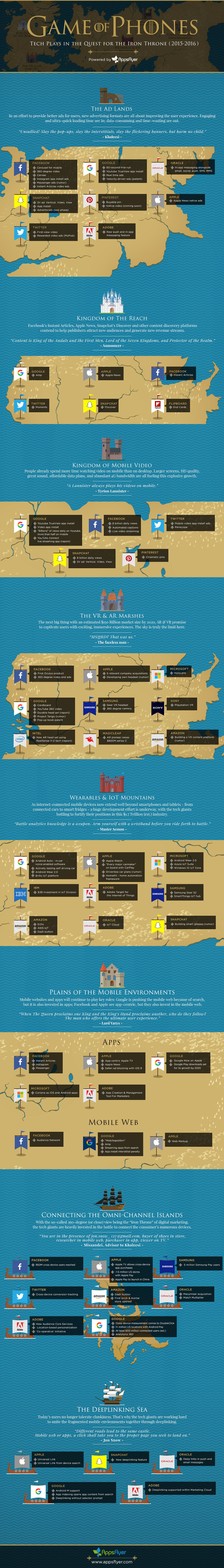 Game of Phones: Tech Plays in the Quest for the Iron Throne [Infographic] | Social Media Today