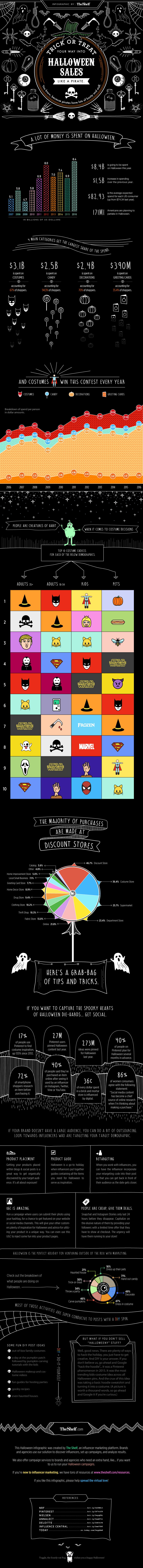 Trick or Treat Your Way into Halloween Sales [Infographic] | Social Media Today