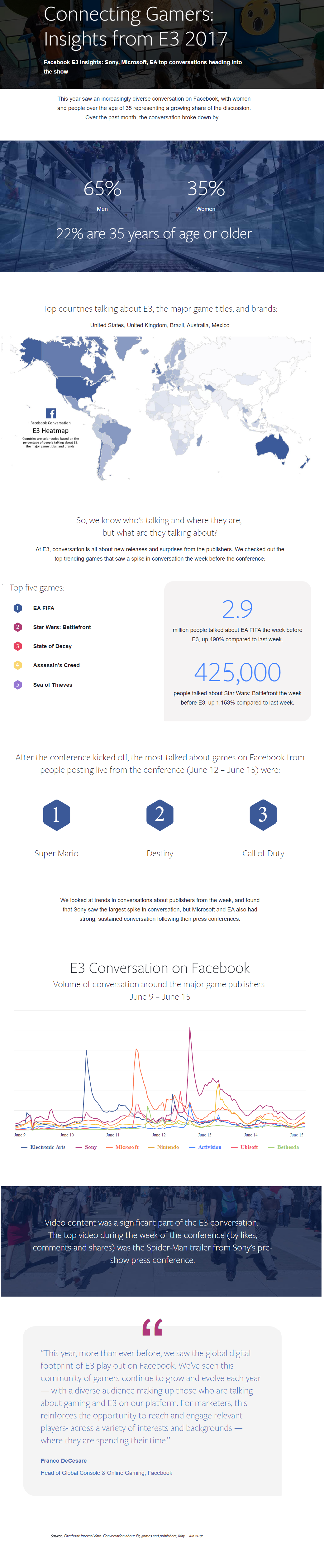 Facebook Releases New Data on E3 and Gaming Related Discussion on the Platform [Infographic] | Social Media Today