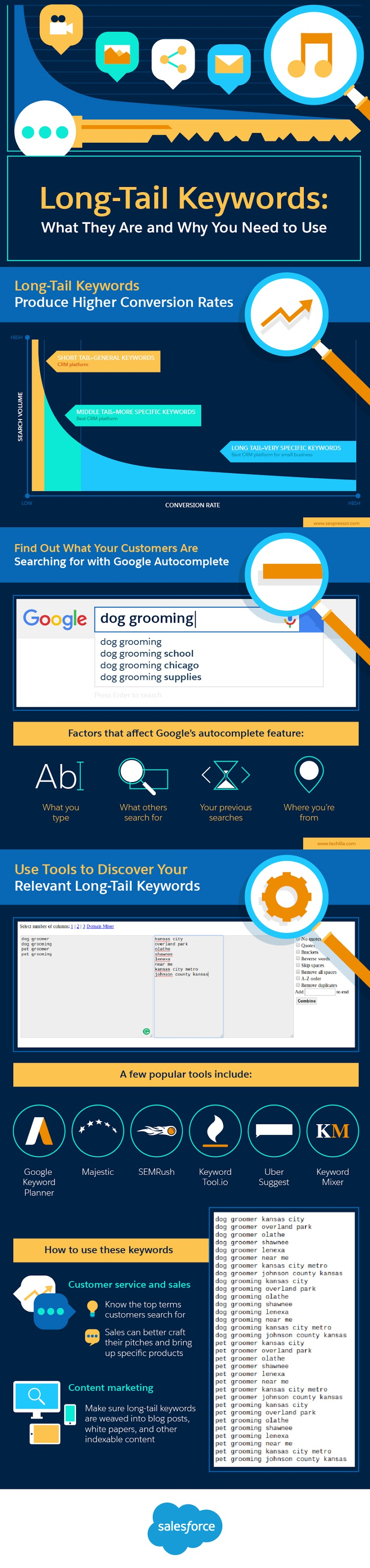 Long-Tail Keywords: What They Are and Why You Need to Use Them [Infographic] | Social Media Today