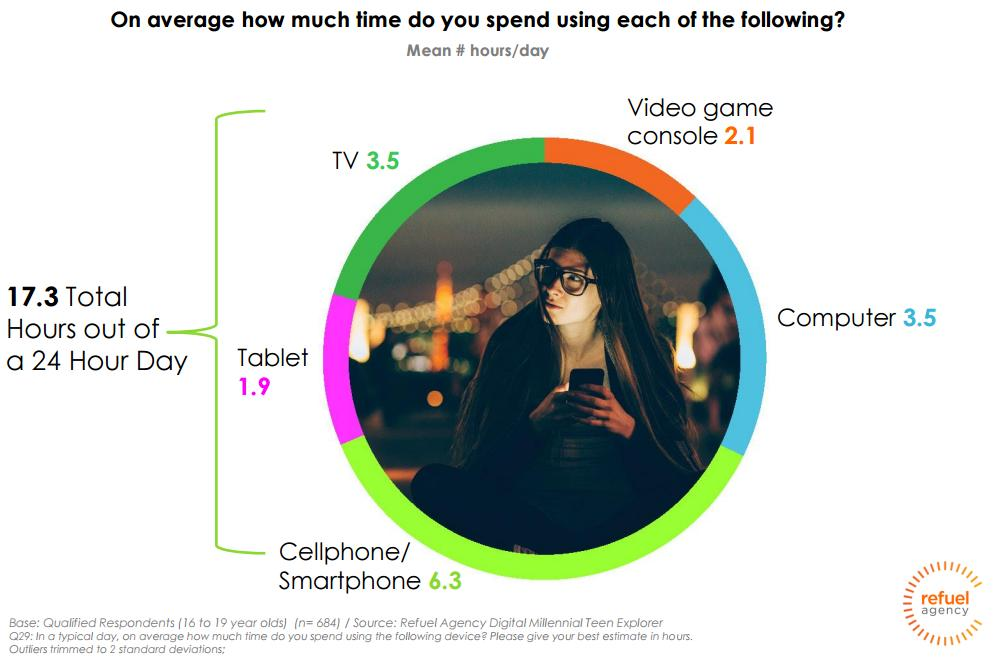Facebook, Instagram, Snapchat Most Popular Networks Among Millennial Teens [Report] | Social Media Today