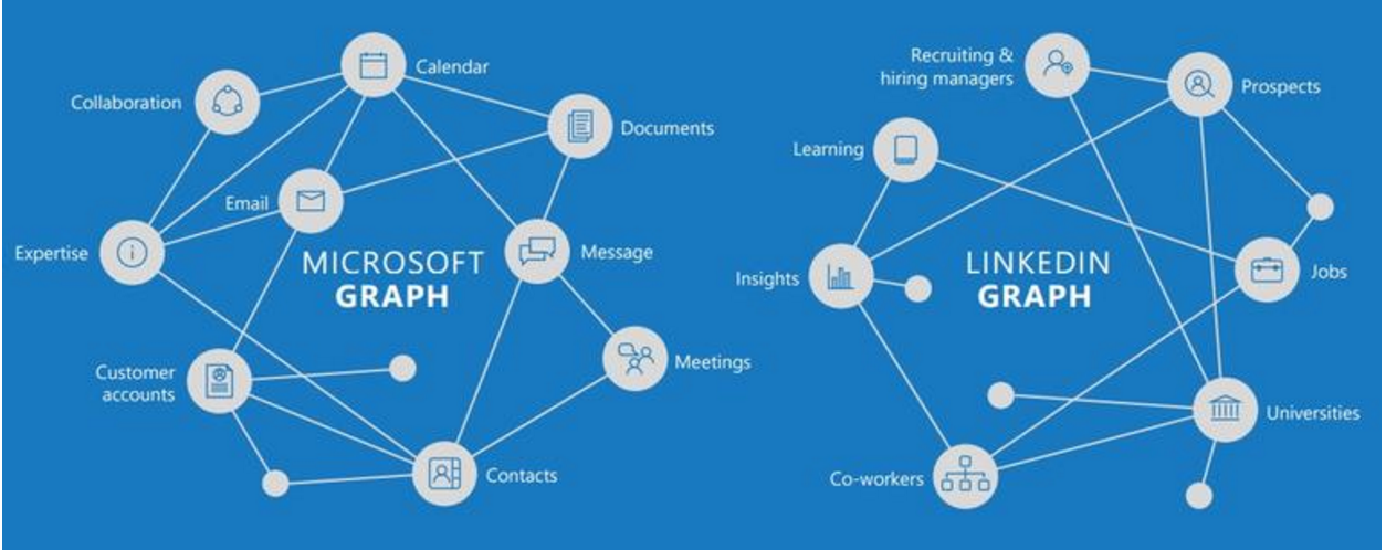 How Microsoft and LinkedIn Will Work Together and the Value of Social Data | Social Media Today