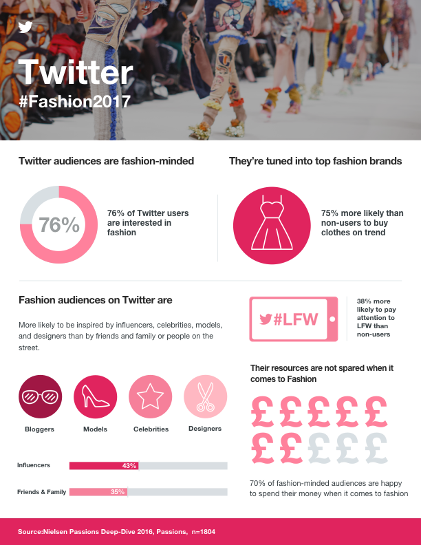 Exploring the Fashion-Focused on Twitter [Infographic] | Social Media Today