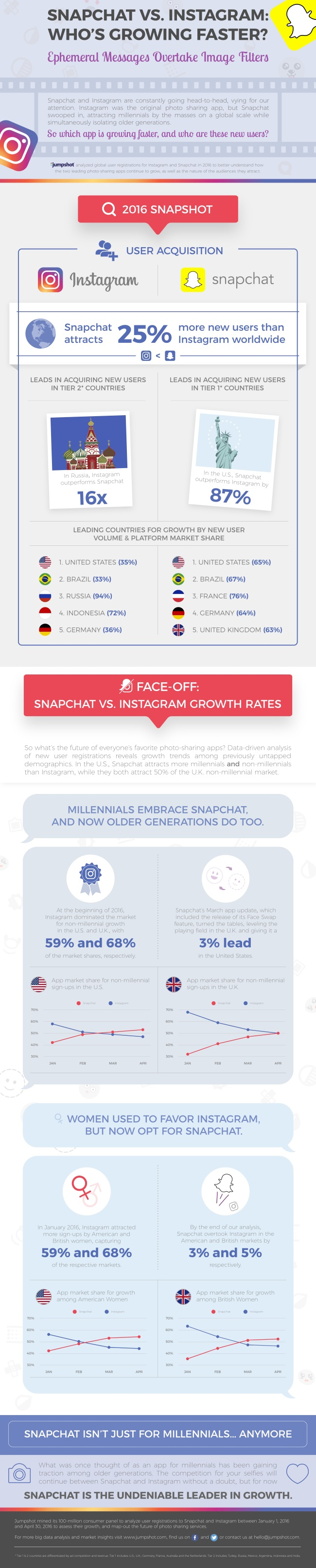 Snapchat vs Instagram: Who's Growing Faster [Infographic] | Social Media Today