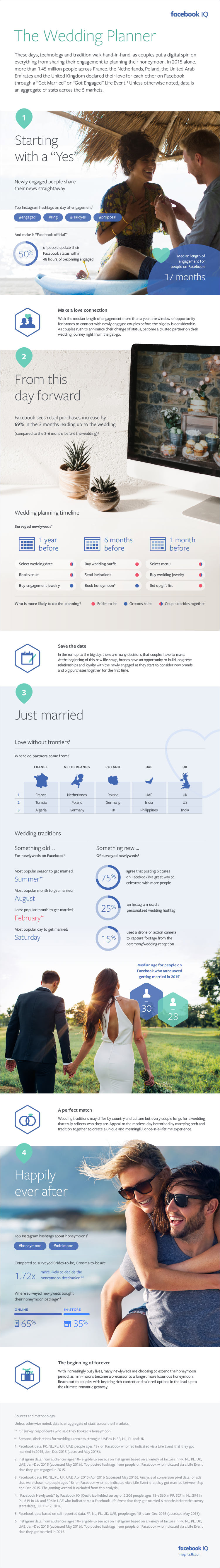 Facebook Releases New Data on How People Plan Their Weddings on Facebook and Instagram [Infographic] | Social Media Today