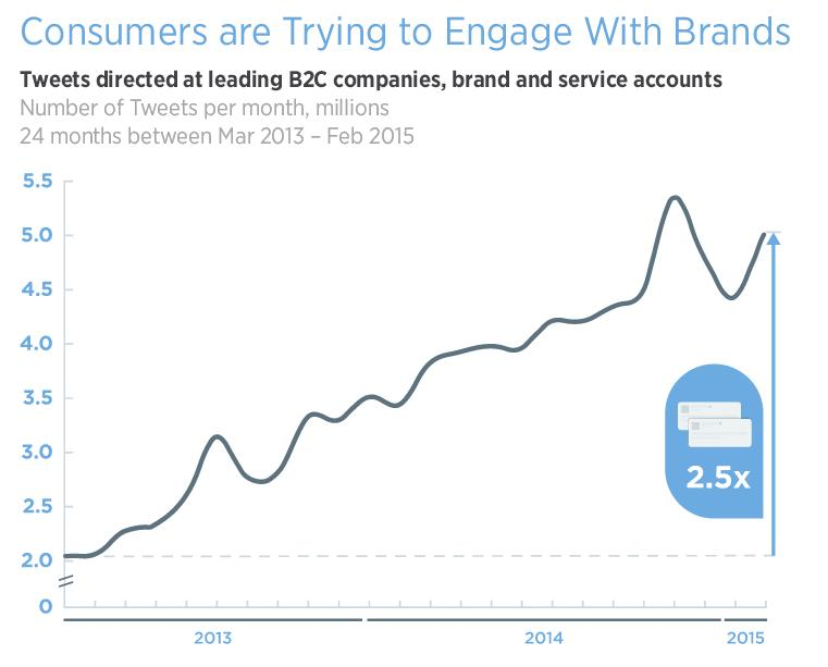 Improved Automation Complexity - The Future of Customer Service on Twitter?   Social Media Today