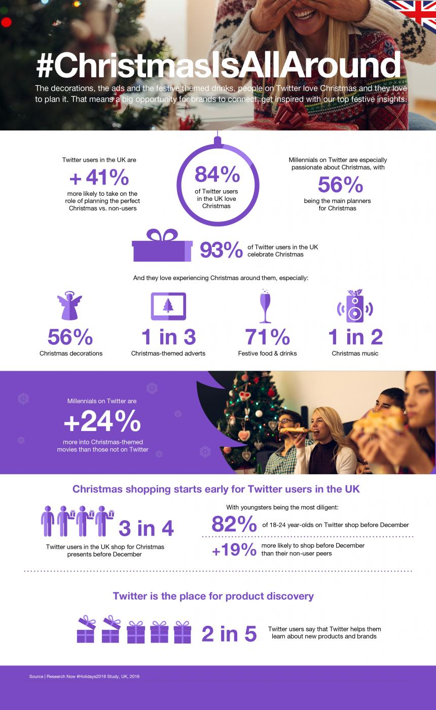 Twitter Releases New Christmas Shopping Data for UK Users [Infographic] | Social Media Today
