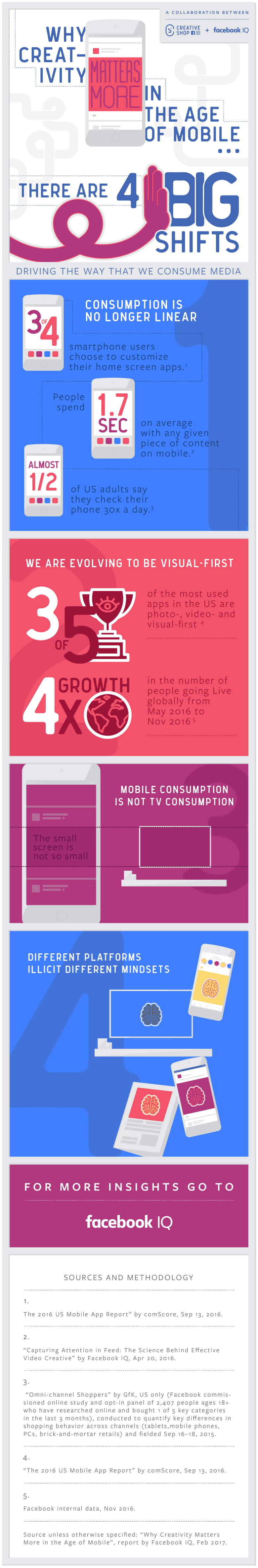 Why Creativity Matters More in the Age of Mobile [Infographic] | Social Media Today