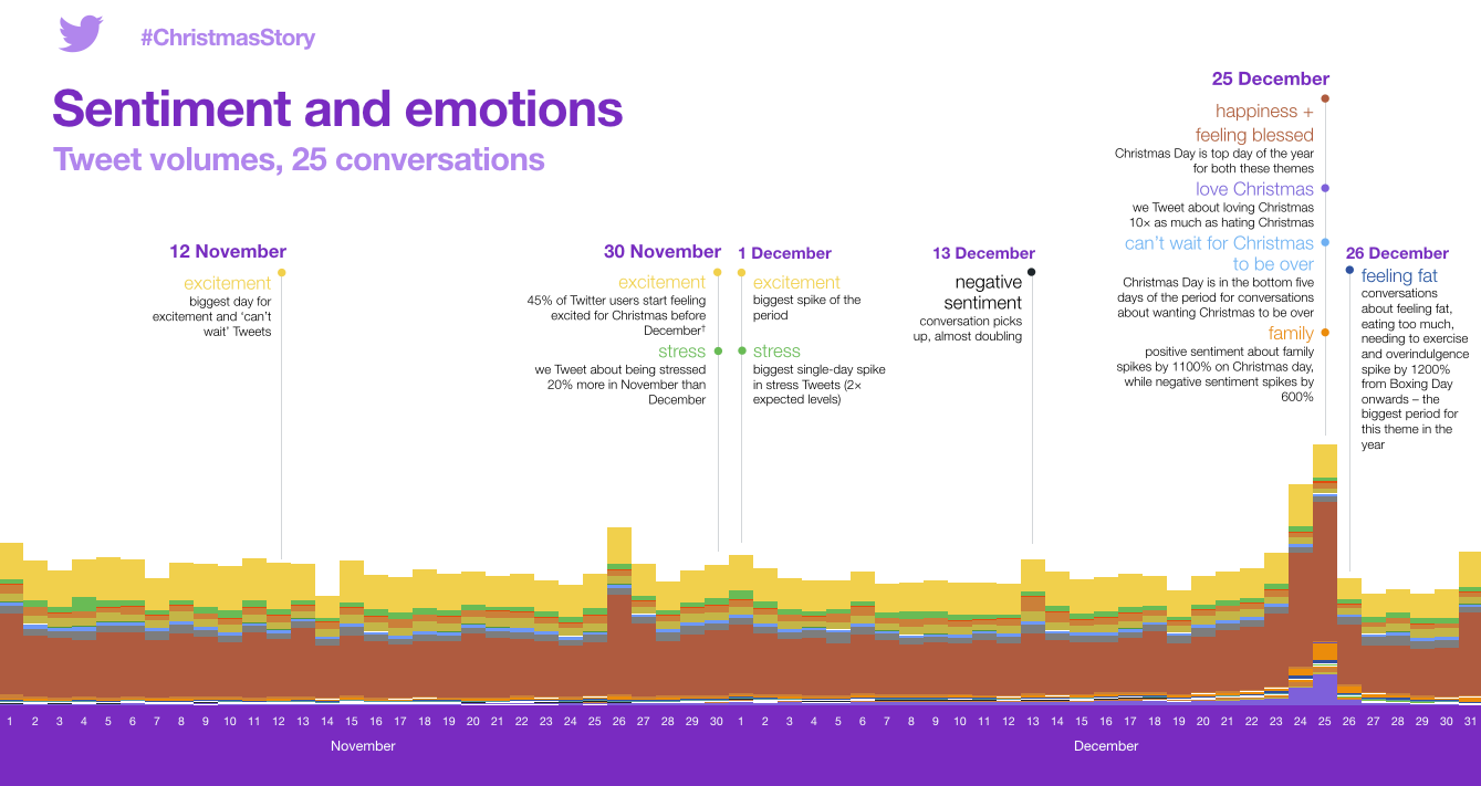 Twitter Releases Data on Conversation Spikes and Sentiment in the Lead-Up to Christmas   Social Media Today