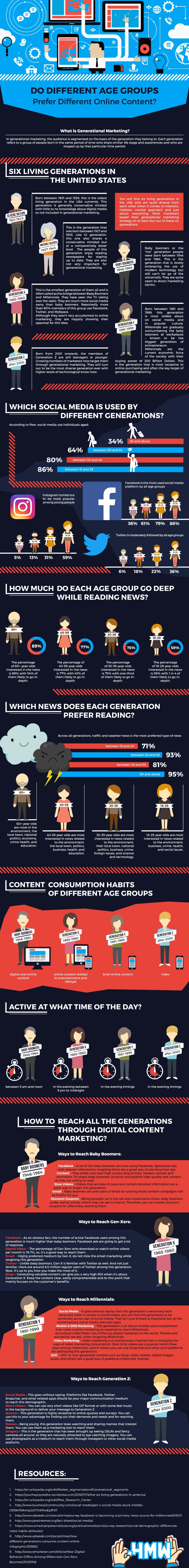 Do Different Age Groups Prefer Different Content Online? [Infographic] | Social Media Today