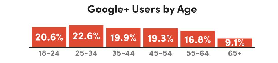 Google_Plus_Usage_by_Age