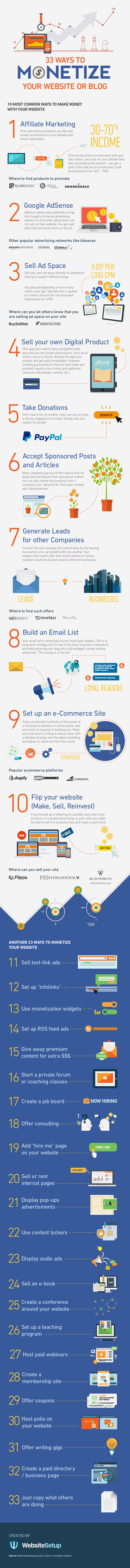 33 Ways to Actually Make Money from a Website or Blog [Infographic] | Social Media Today