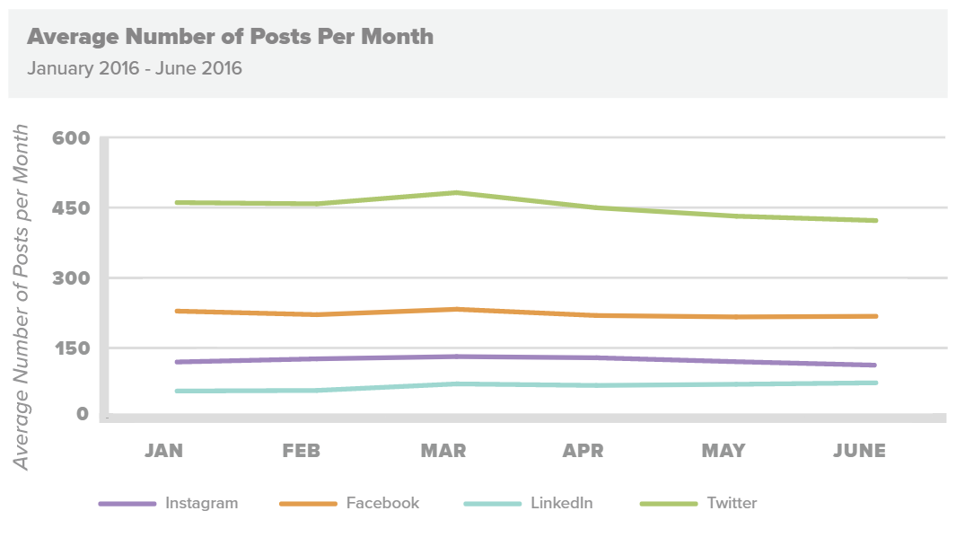 New Report Shows Which Industries Are Seeing the Most Engagement on Social Platforms   Social Media Today