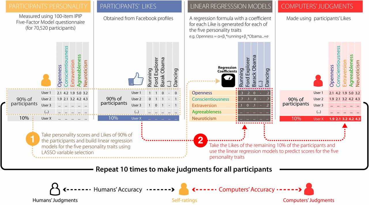 On What Facebook Knows - An Interview with the Man Behind Facebook's Personality Experiment | Social Media Today