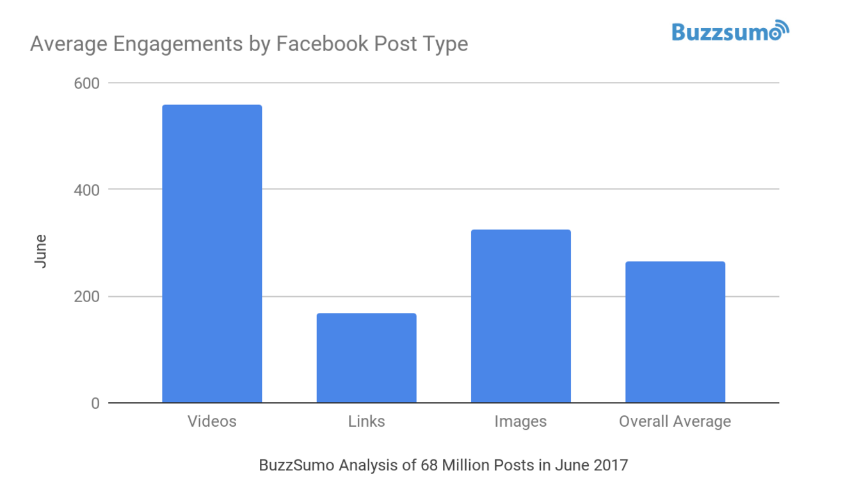 New Study Finds Facebook Page Reach has Declined 20% in 2017 | Social Media Today