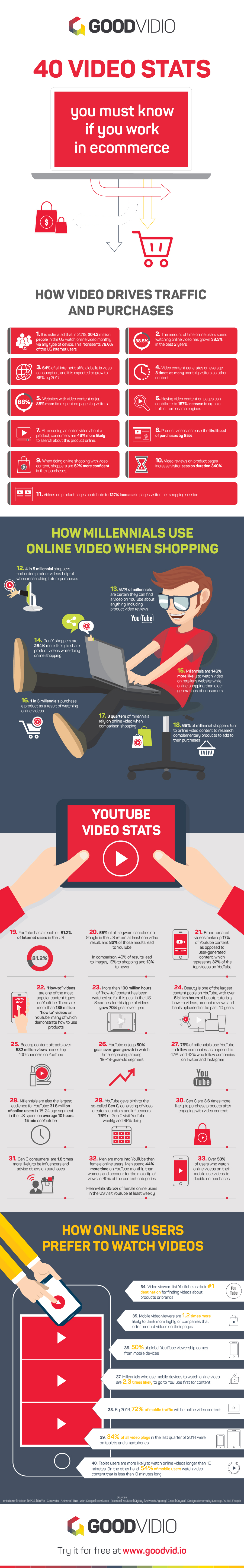 40 Video Stats You Must Know if You Work in eCommerce [Infographic] | Social Media Today
