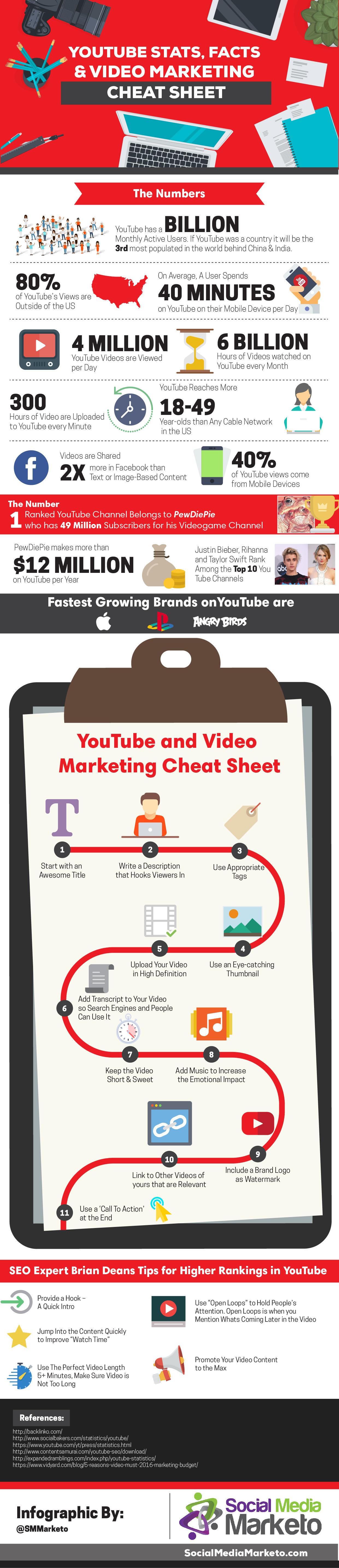 YouTube Marketing Cheat Sheet [Infographic] | Social Media Today