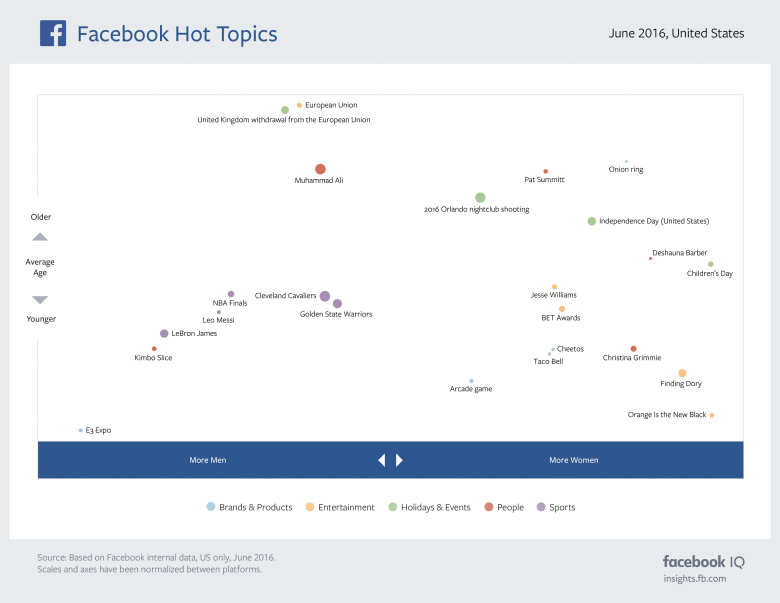 The Most Discussed Issues on Facebook and Instagram in June [Infographic] | Social Media Today