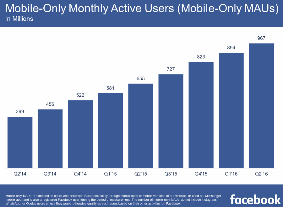 Facebook Q2 Earnings: 1.71b Monthly Active Users, Exceeds Expectations on Revenue | Social Media Today