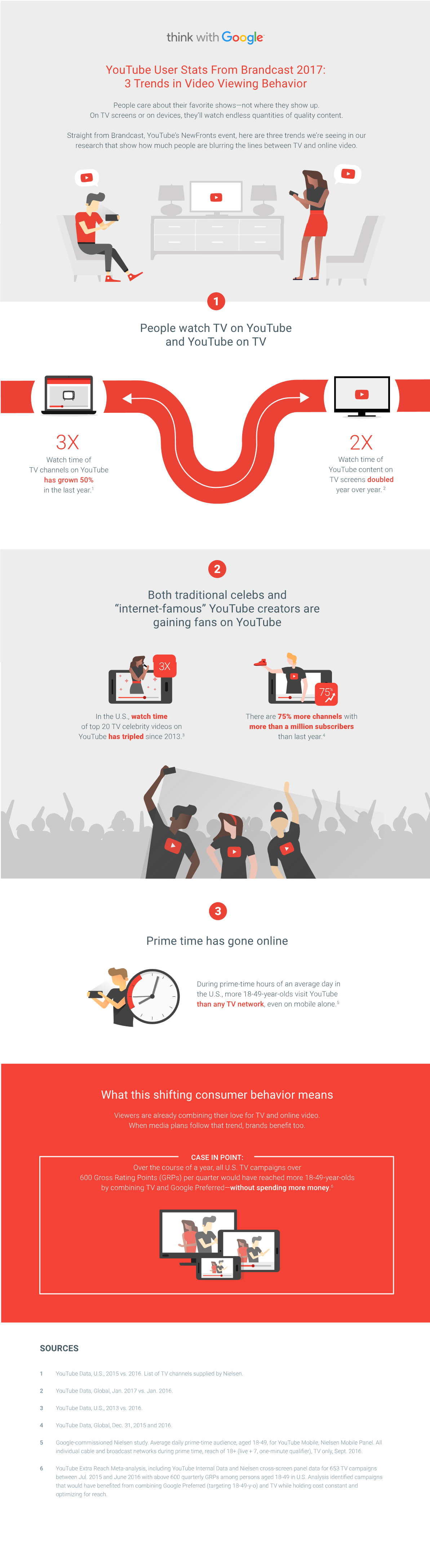 YouTube Releases New Stats on User Viewing Behavior [Infographic] | Social Media Today