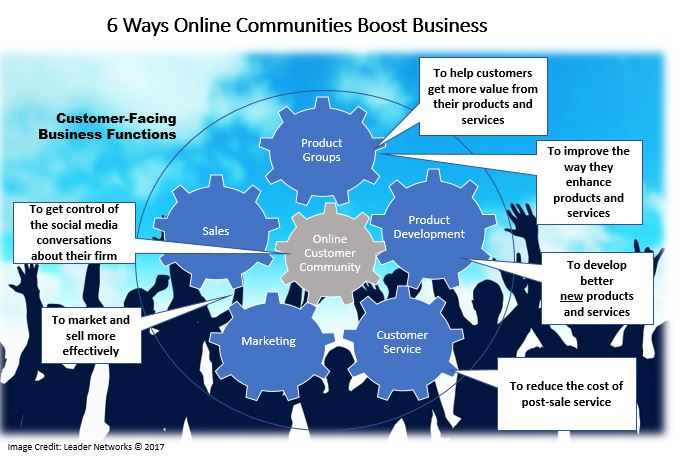 6 Ways Online Communities Boost Business | Social Media Today