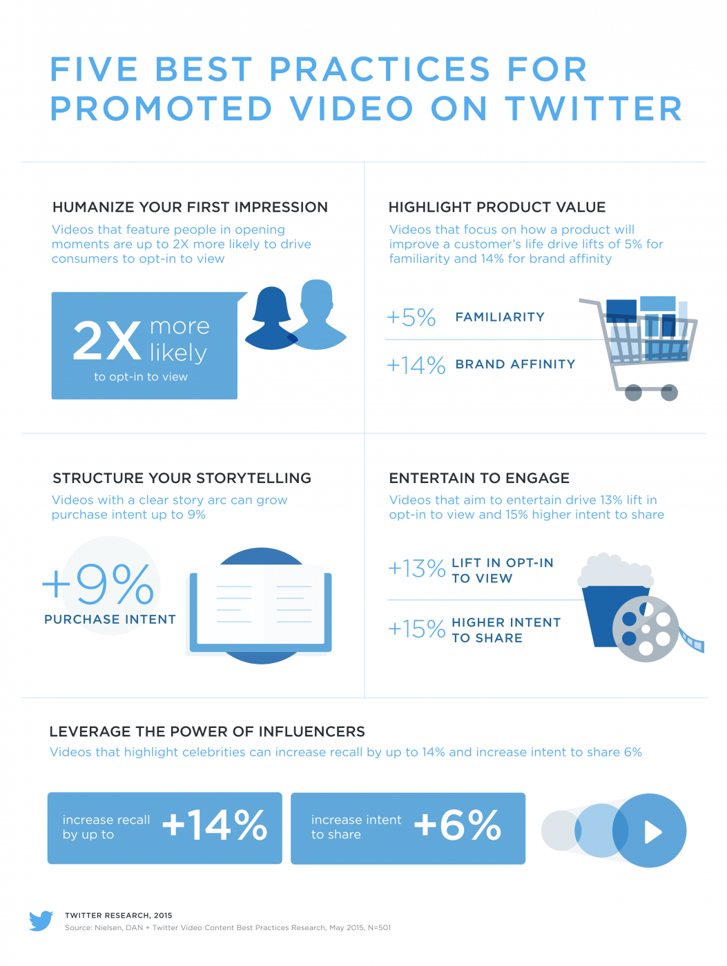 How to Maximize Video Content Performance on Twitter [Infographic] | Social Media Today
