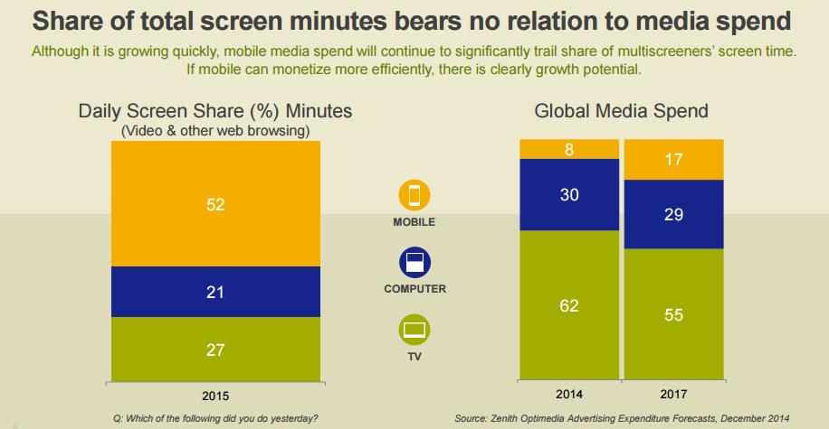 Mobile Use, Attention Spans and How to Reach the Next Generation of Social Customers | Social Media Today