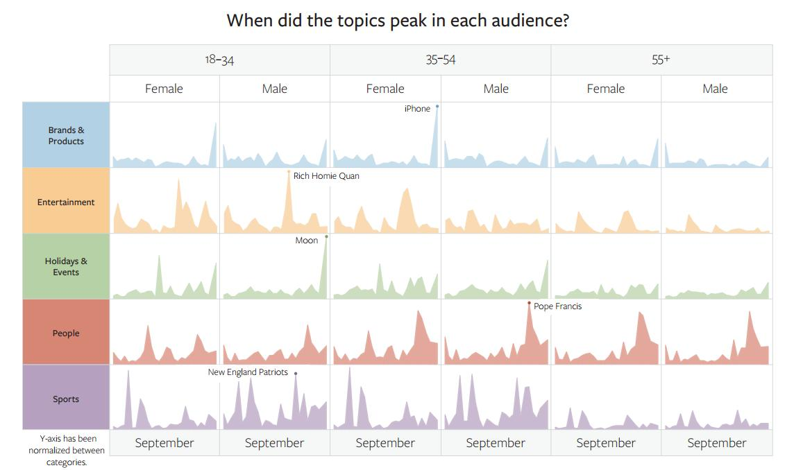 The Most Discussed Issues on Facebook from September [Infographic] | Social Media Today